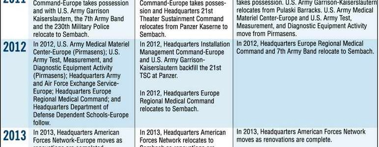 Possible Army Relocation to Sembach